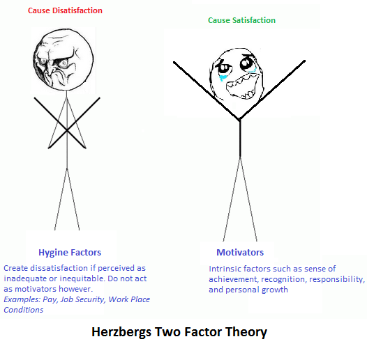 herzbergs good work theory He is most famous for introducing job enrichment and the motivator-hygiene theory, and is one of the most influential names if you want people motivated to do a good job, give them a good job to do frederick herzberg in: alfie kohn the motivation to work, 1959 frederick herzberg.