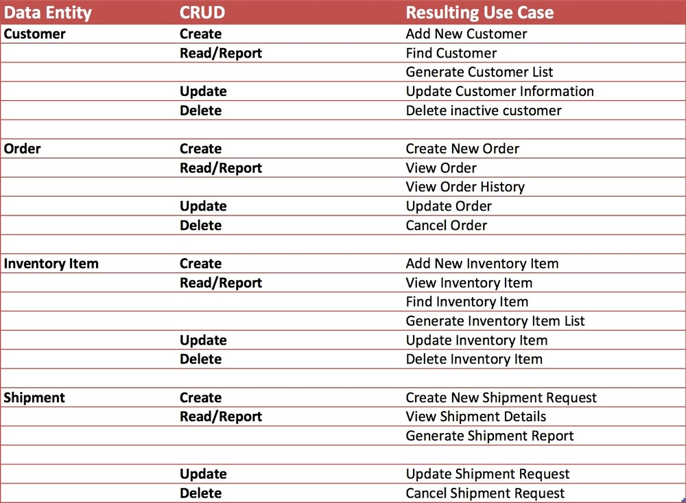 Use cases defining requirements cheat sheet by nataliemoore uml unified modeling language ccuart Image collections