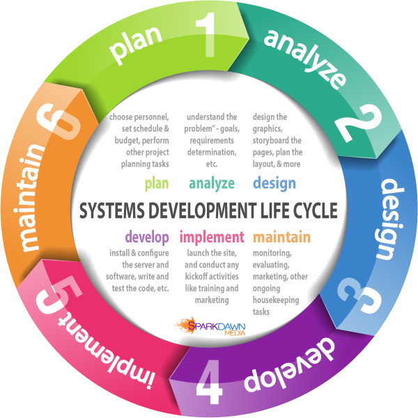 computer system development Systems development life cycle information needed for the on-going maintenance and operation of the computer system structured for the technical systems.