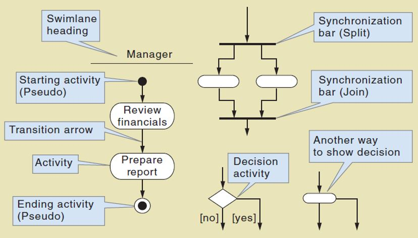 Systems development models cheat sheet by nataliemoore download activity diagram symbols ccuart Images