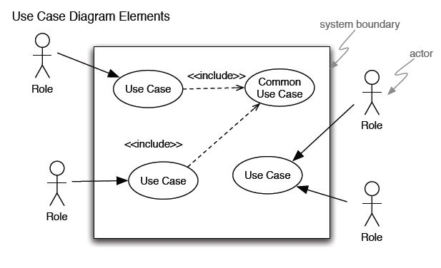 Systems development models cheat sheet by nataliemoore download use case diagram elements ccuart Image collections