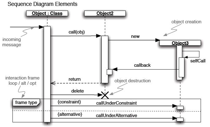Systems development models cheat sheet by nataliemoore download sequence diagram elements ccuart Image collections