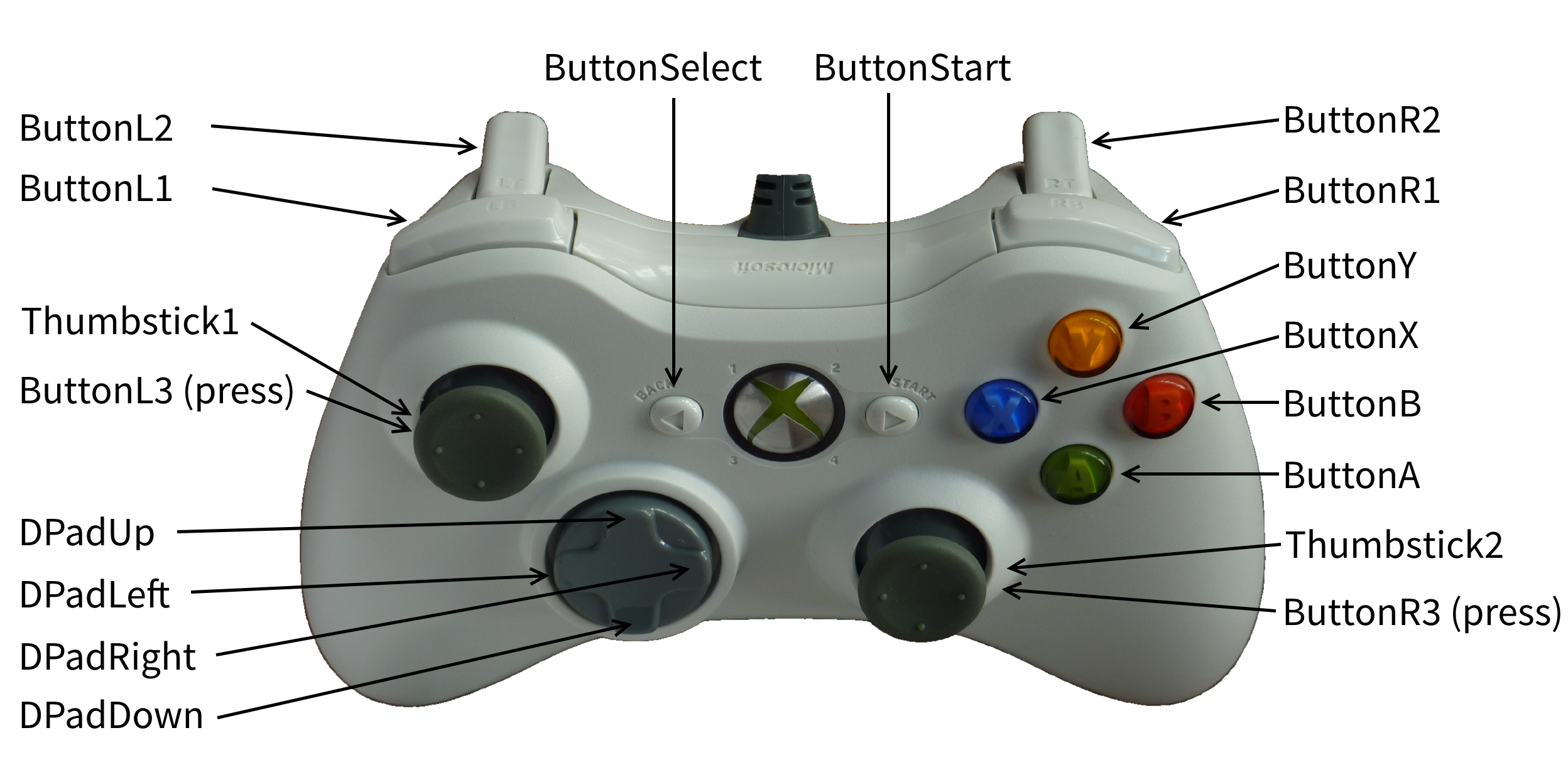 Roblox Gamepad Input Cheat Sheet By Ozzypig Download Free From