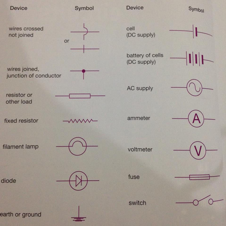 Physics Cheat Sheet By Patrick Download Free From Cheatography Fixed Resistor Circuit Symbol Symbols And Devices