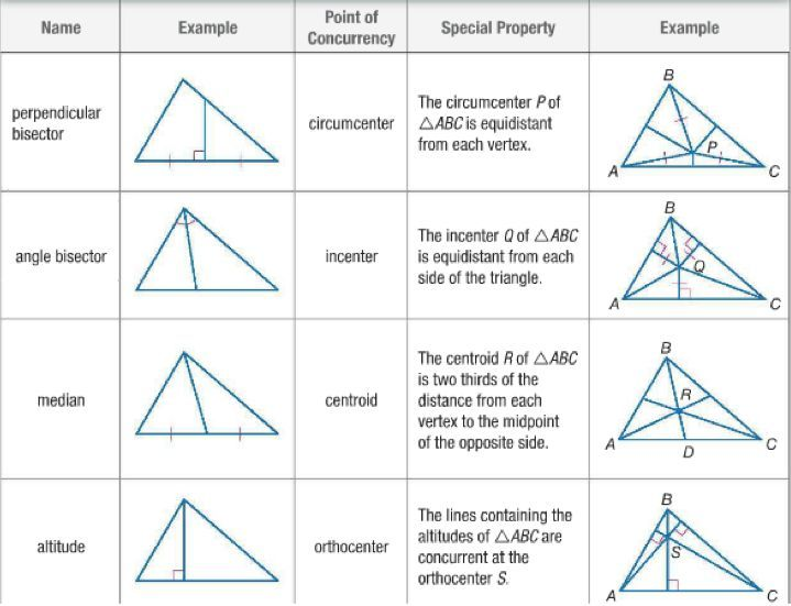 Geometry Semester 1 Cheat Sheet By Ryanagnos01 Download