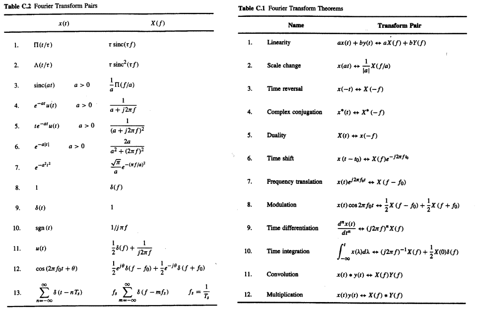 Dip exam 2 cheat sheet by samclane download free from - Fourier series transform table ...