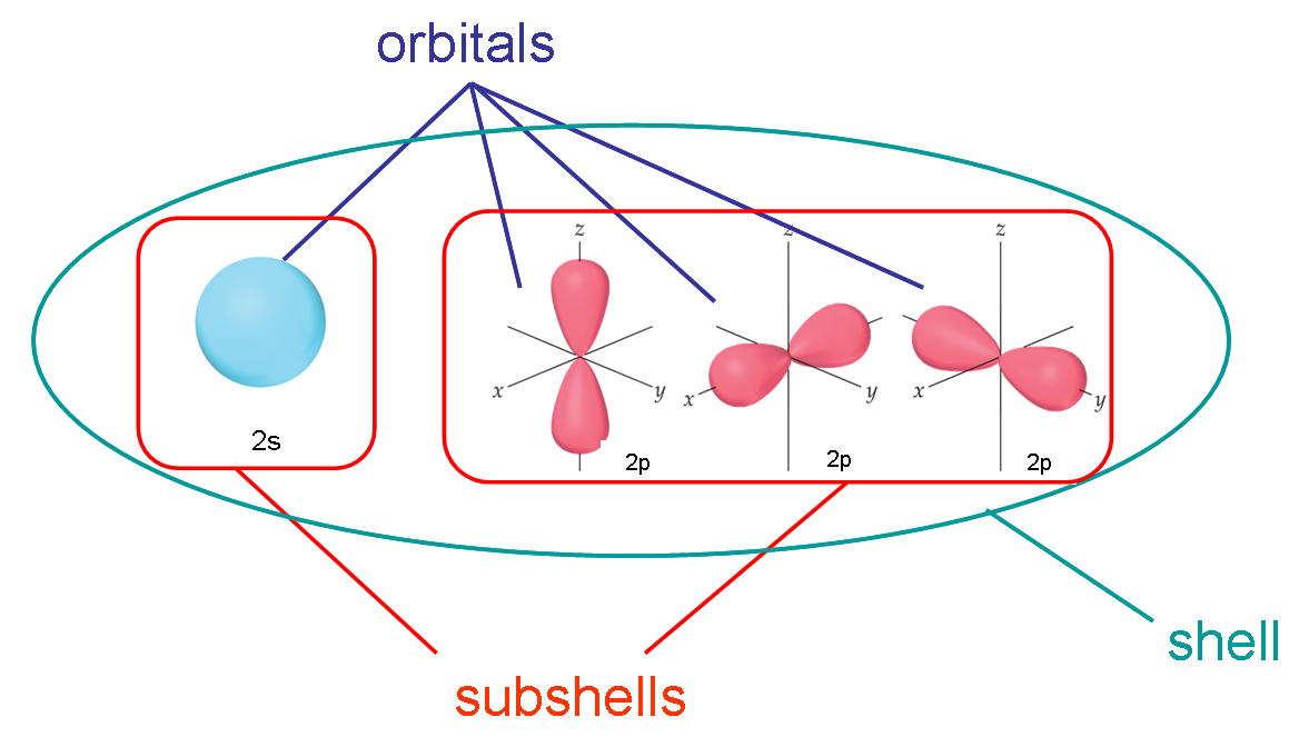 The Periodic Table Electron Shells And Orbitals Article Mandegarfo