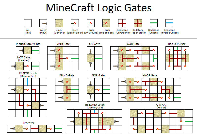 Minecraft Cheat Sheet By Smoqwhite Cheatographycom Sheets