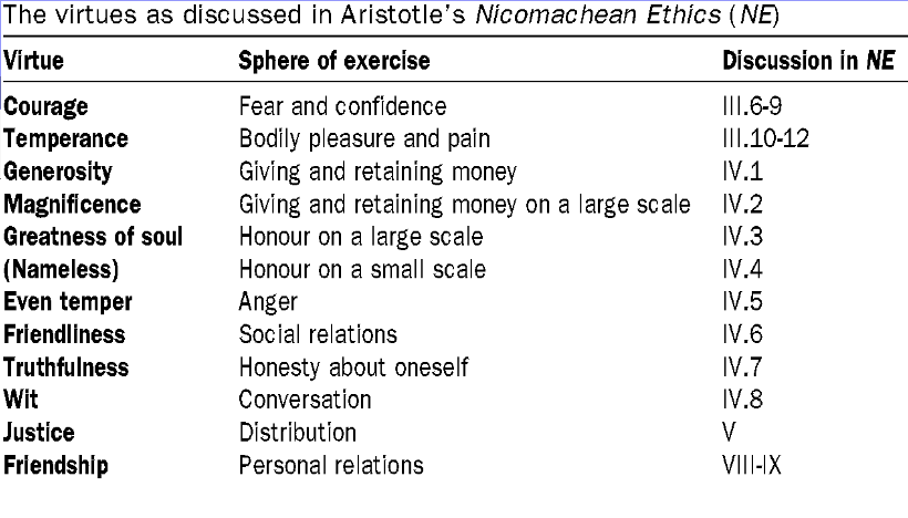 personal reaction paper virtue s ethics Introduction the nicomachean ethics, aristotle's most important study of aristotle's most important study of personal morality and one party's virtue balances.