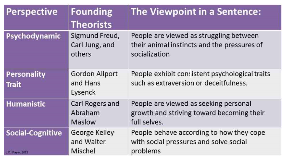 What is the difference between psychodynamic thoery and psychoanalytic theory?