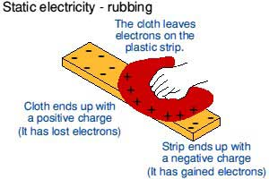 Science Electricity Review Cheat Sheet by wkcheezyStatic Electricity Charges
